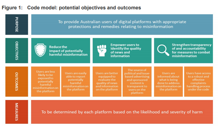 Code model: potential objectives and outcomes